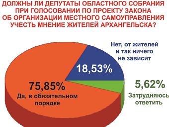 75,85 % опрошенного населения Архангельска считают, что прямые выборы мэра лучше, чем назначение сити-менеджера